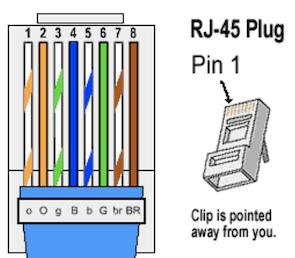 Diagram showcasing ordering of RJ45 wires
